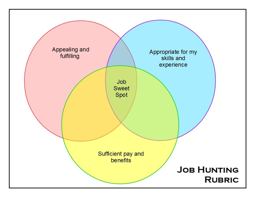 Job hunting venn diagram